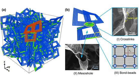 科学家成功构建石墨烯泡沫孔片网络拓扑模型