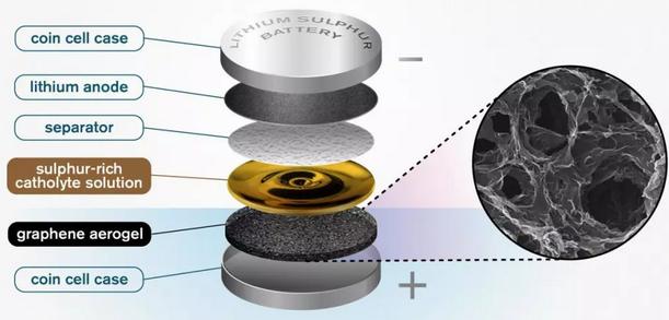 查默斯理工大学研究人员利用石墨烯气凝胶或有利于推进锂硫电池的研发