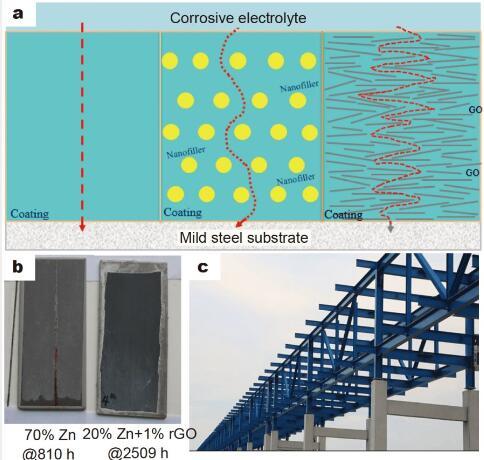 氧化石墨烯的工业化进展