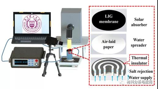 南京理工大学《ACS AEM》:具有三聚氰胺海绵框架的聚酰亚胺膜上的激光诱导多孔石墨烯用于长期稳定的蒸汽产生
